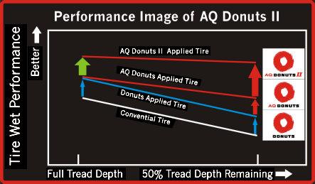 AQ2performance