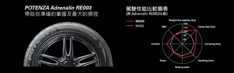 re003desc2